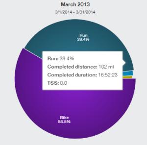March Running